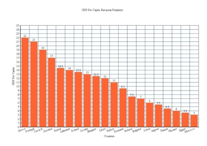 GDP per capita European Periphery