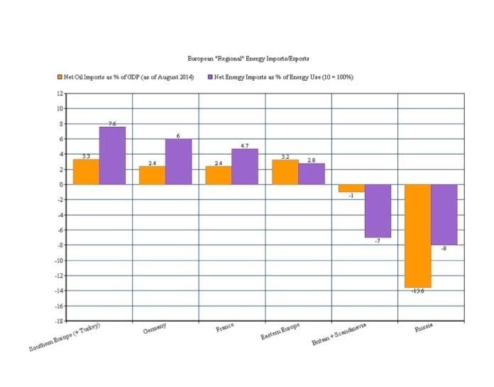 European %22Regions%22 Energy Imports