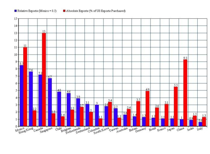 us relative and absolute exports