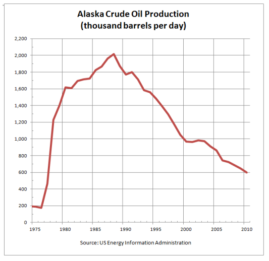 Alaska_Crude_Oil_Production