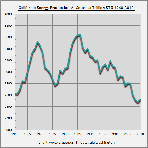 California-Energy-Production-All-Sources-Trillion-BTU-1960-2010