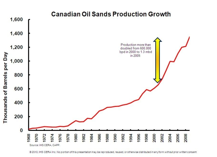 Canadian-Oil-Sands-Production