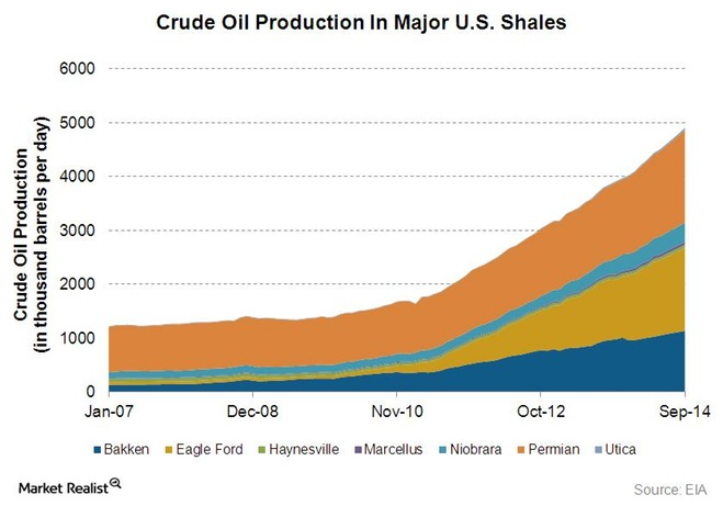 Shale-Crude-oil-Production