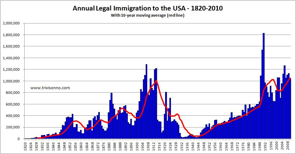 migration in the usa