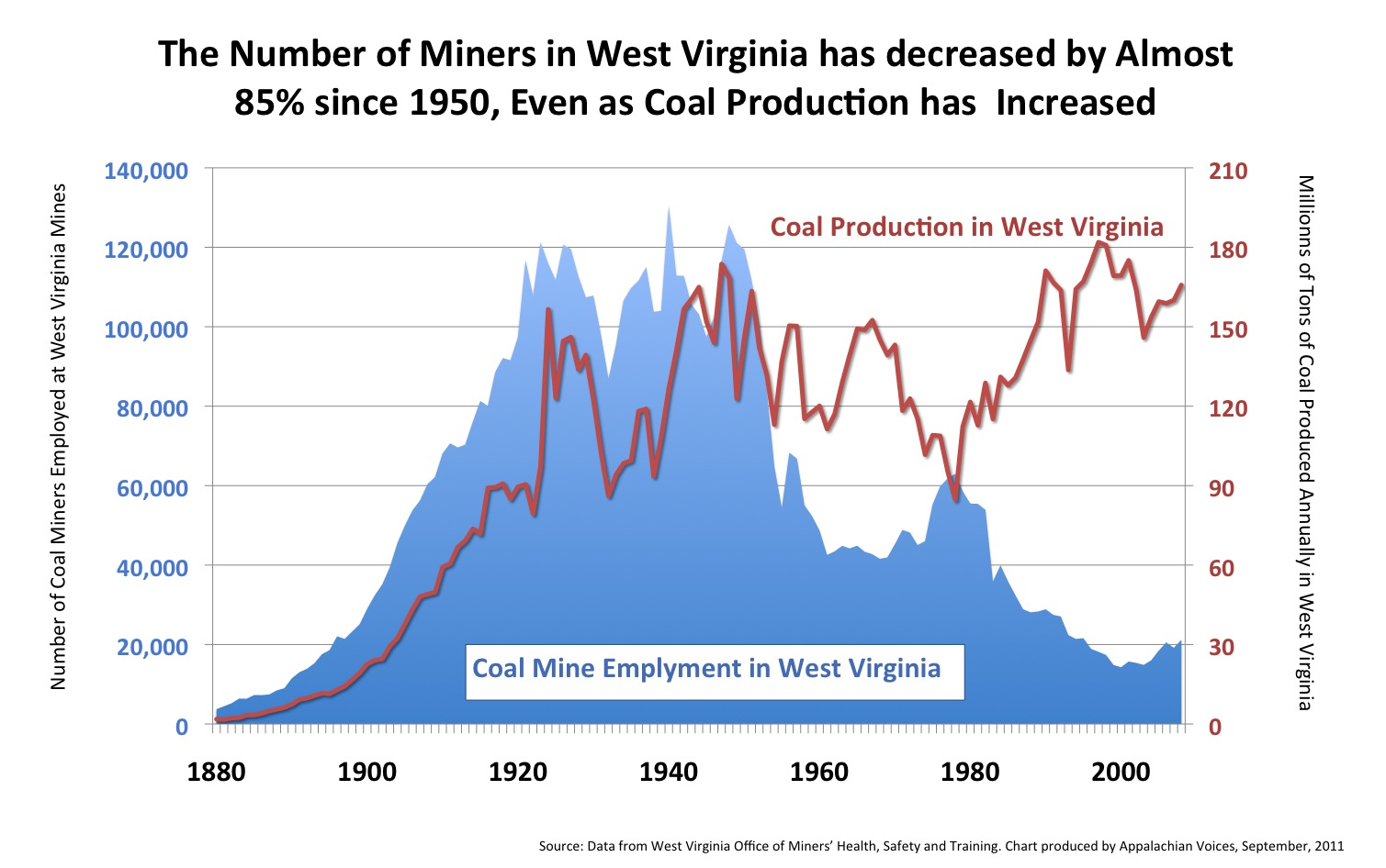 WV_Employment_vs_Production