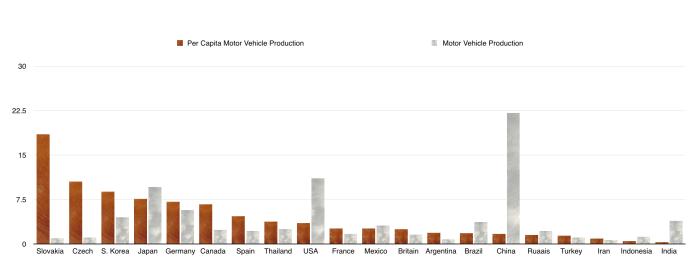 Motor Vehicle Production