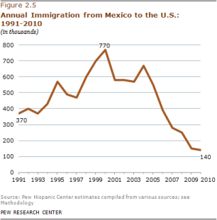 2012-phc-mexican-migration-08a