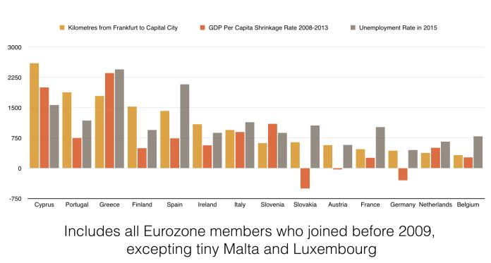 euro core periph