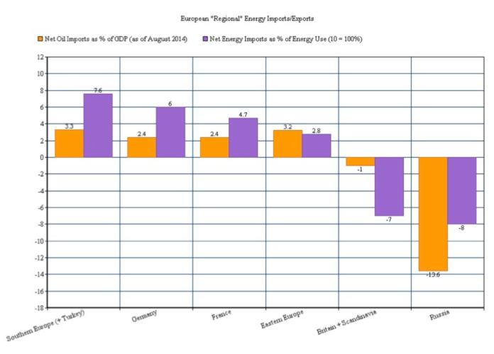 regional energy imports:exports