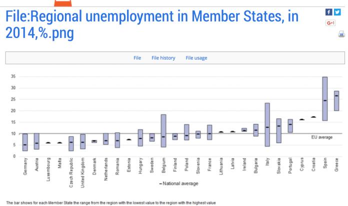 regional unemployment europe