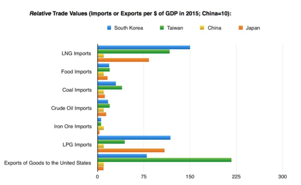 relative trade northeast asia
