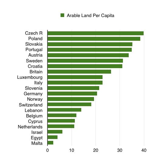 arable land per capita zooming in