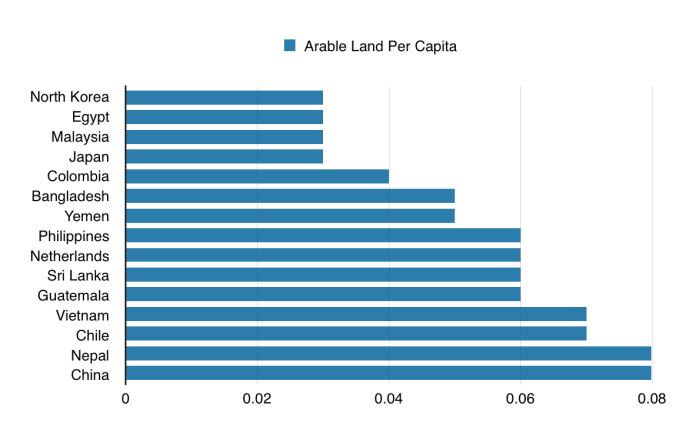 arable per capita 3