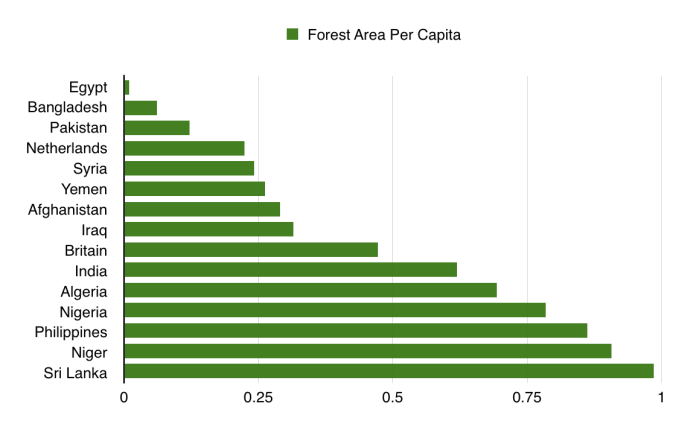 Forest And Farm Image Of The Day Future Economics
