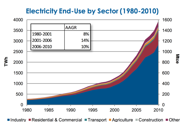 china electricity.png