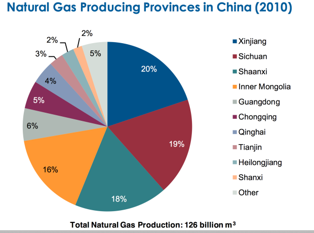 china gas provinces.png