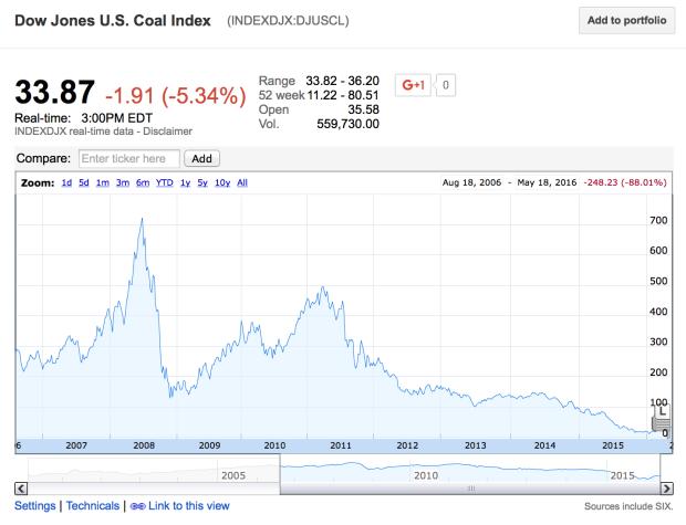 Coal stock index 10 Year
