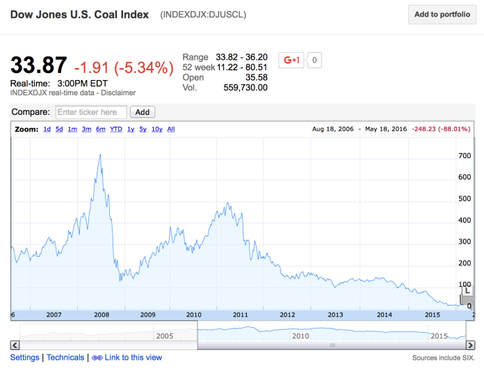 Coal stock index 10 Year