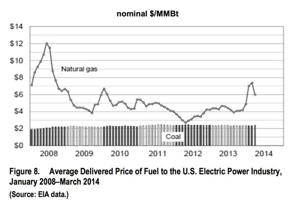 coal vs gas price .png