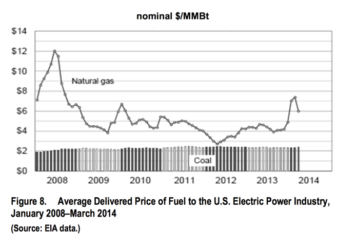 coal vs gas price .png