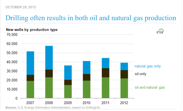 gas as byproduct of oil