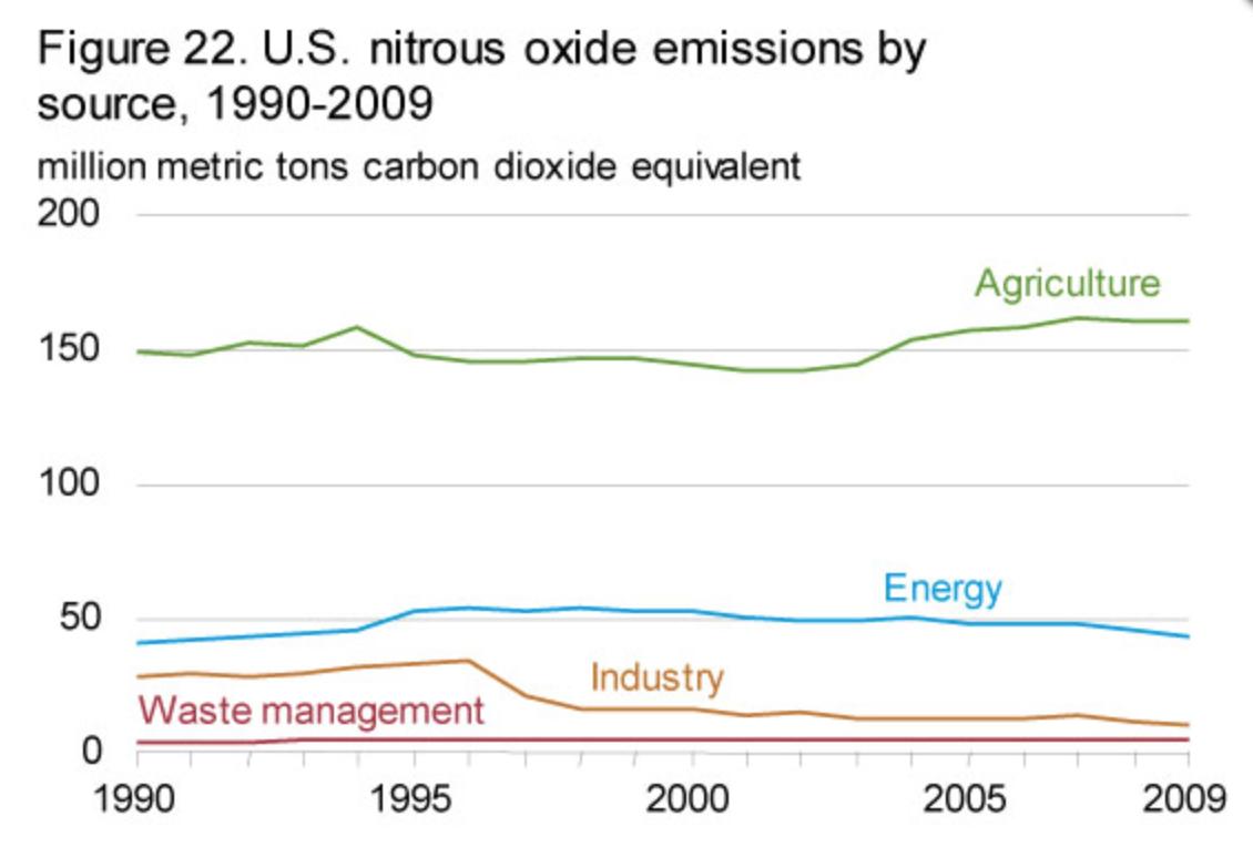 nitrous oxide emissions.png
