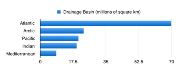 ocean-drainage-basins