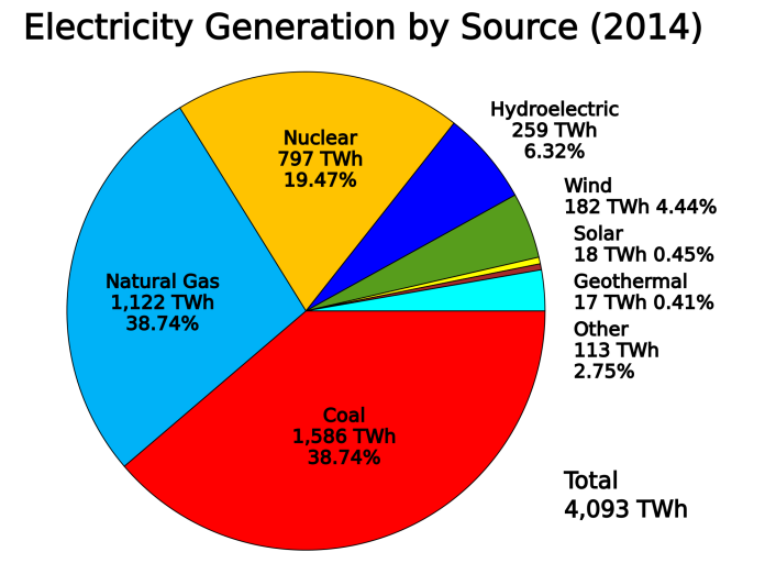 US_electricity_generation_by_source.png