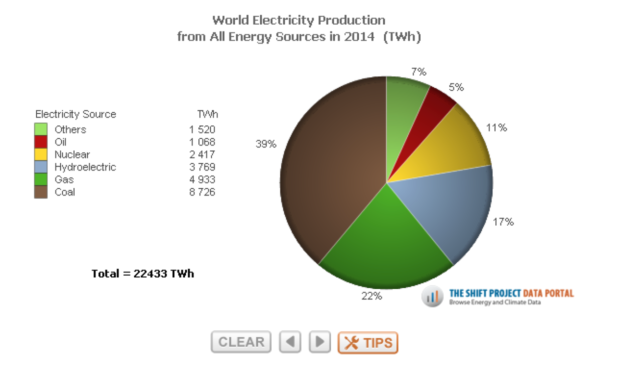world electricity production