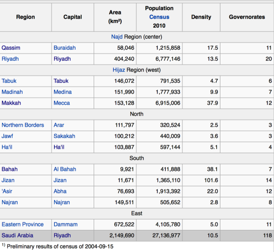 saudi regions graph