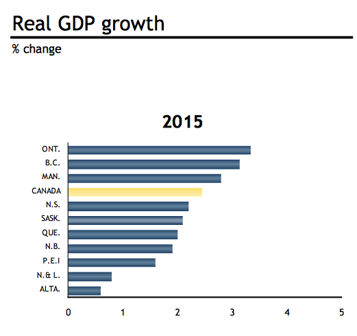 Source: RBC, predictions from March 2015