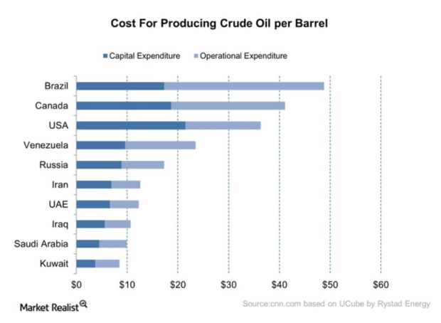 oil costs.png