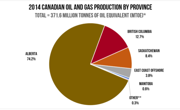 Canada oil and gas production