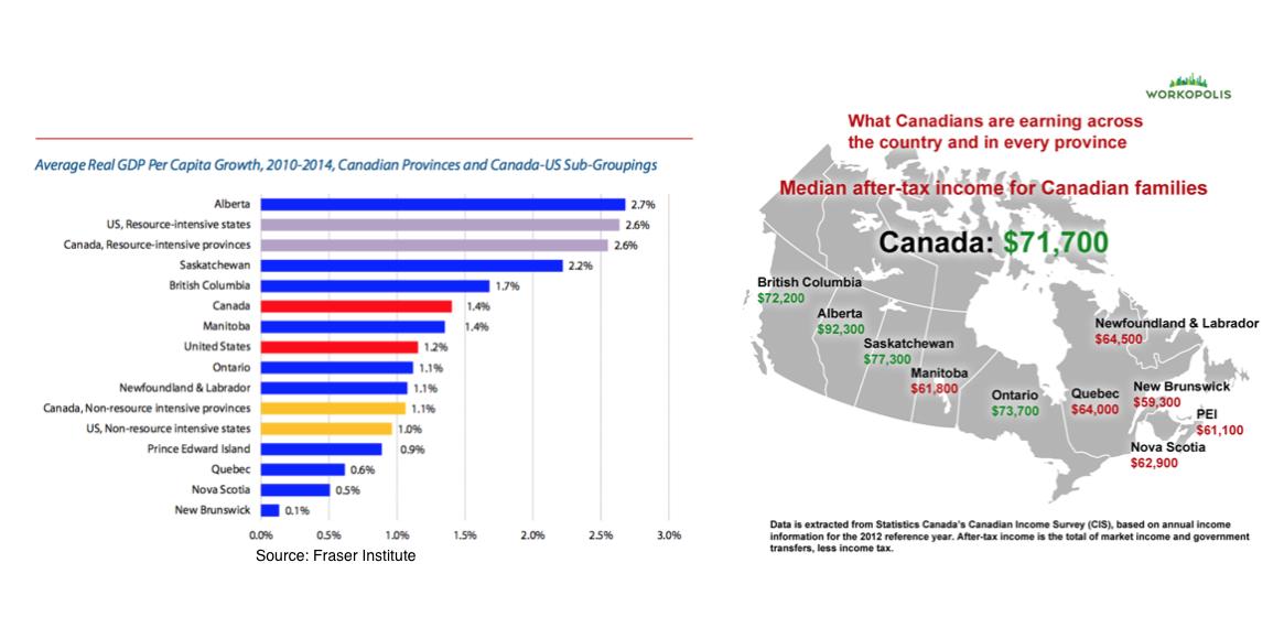 Canada province gdp per capita.png