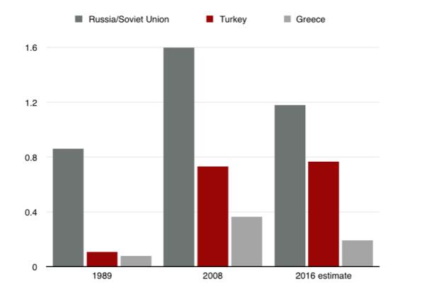 Russia-Turkey-Greece GDP.png
