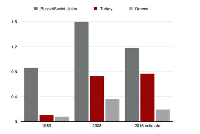 Russia-Turkey-Greece GDP.png