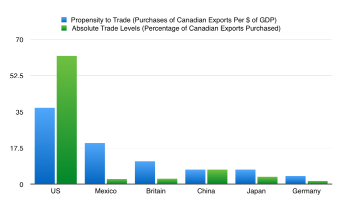 canada propensity to trade