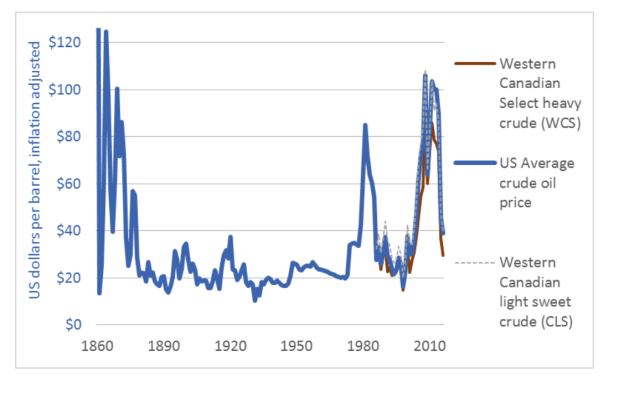 oil prices historical.png