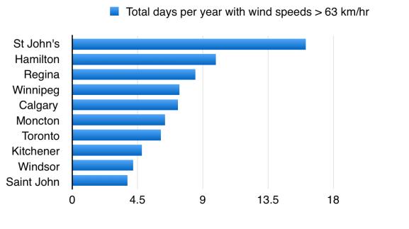 windiest cities